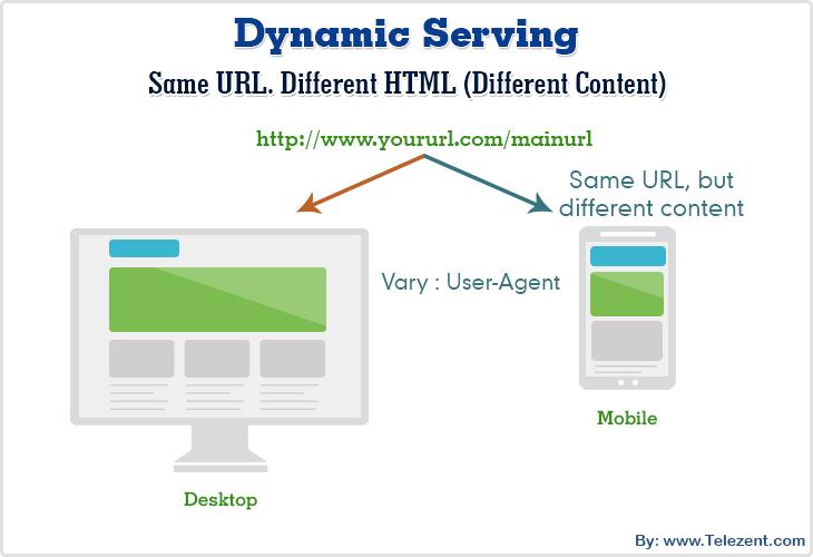 Dynamic Serving