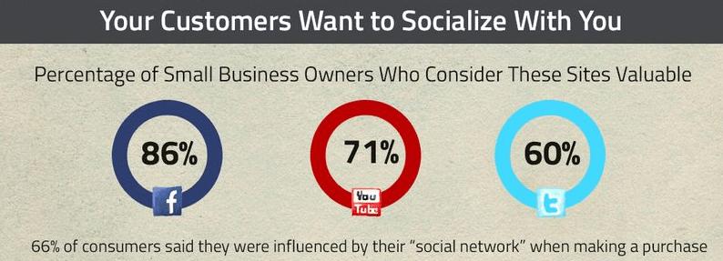 Internet et les réseaux sociaux pour PME